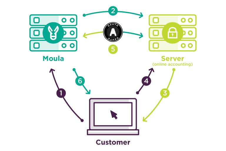 OAuth Open Authorization   Understanding Online Data Security