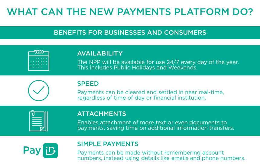 New Payments Platform NPP | Moula Good Business