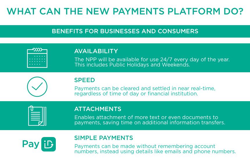 New Payments Platform NPP | Moula Good Business
