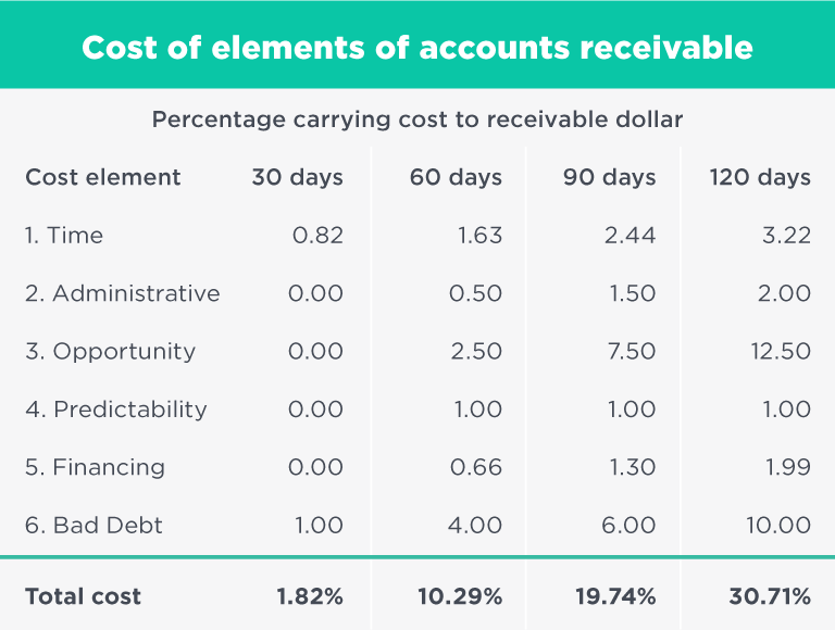 table showing carrying costs of accounts receivable