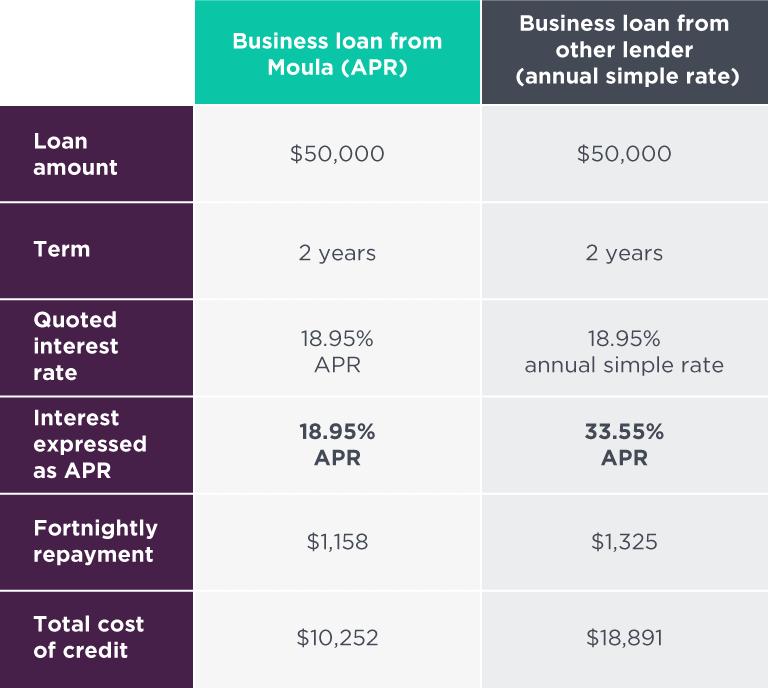 APR vs simple interest rate table